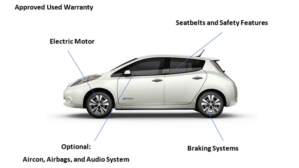 Diagram of Car Parts Covered By The Warranty