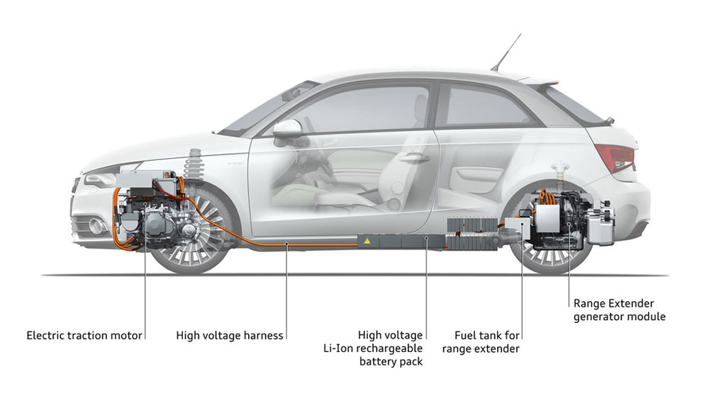 Audi REx Diagram